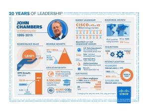 Chambers 20 years of leadership