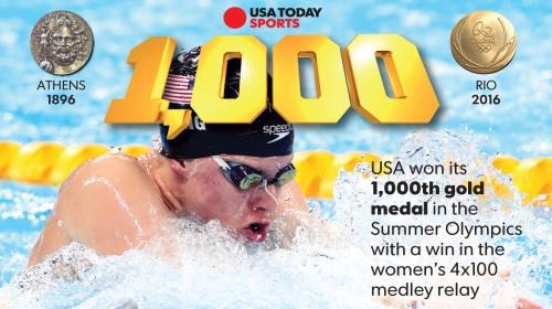 1000-US-summer-gold-medal-v7