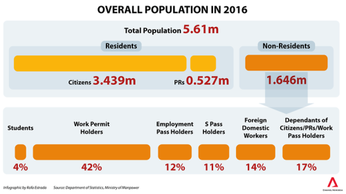 20170927-overall-population-in-2016