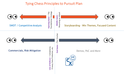 Chess Principles